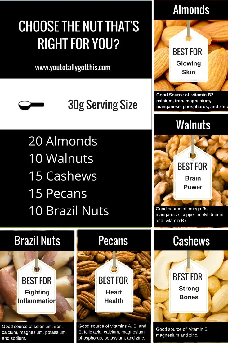 Are nuts good for you? Choose the nut that's right for you